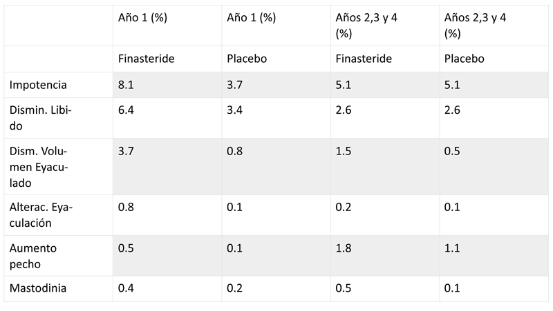 Efectos adversos de finasteride 5 mg con 1.524 pacientes con fármaco y 1.516 pacientes con placebo
